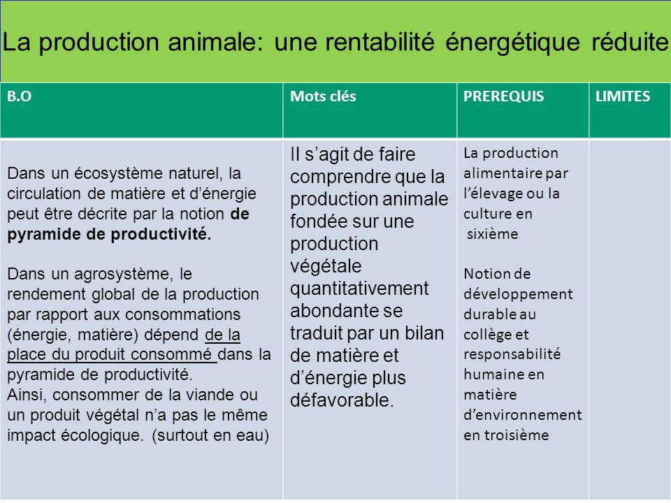 La production animale: une rentabilité énergétique réduite B.OMots clésPREREQUISLIMITES Dans un écosystème naturel, la circulation de matière et déner