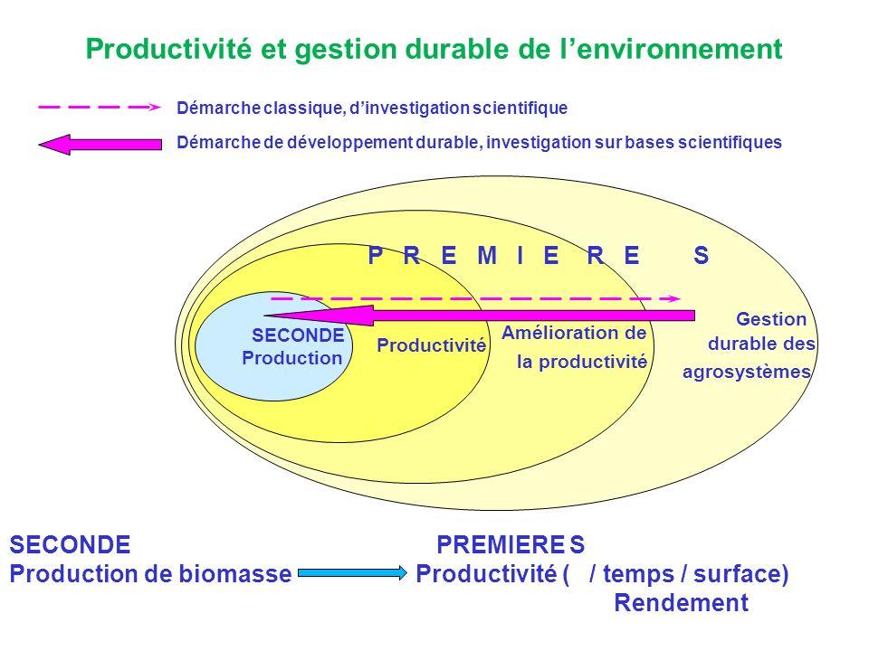Productivité et gestion durable de lenvironnement Gestion durable des agrosystèmes Amélioration de la productivité Productivité SECONDE Production P R