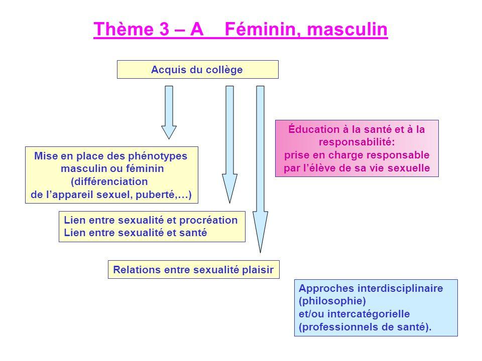 Thème 3 – A Féminin, masculin Mise en place des phénotypes masculin ou féminin (différenciation de lappareil sexuel, puberté,…) Lien entre sexualité e
