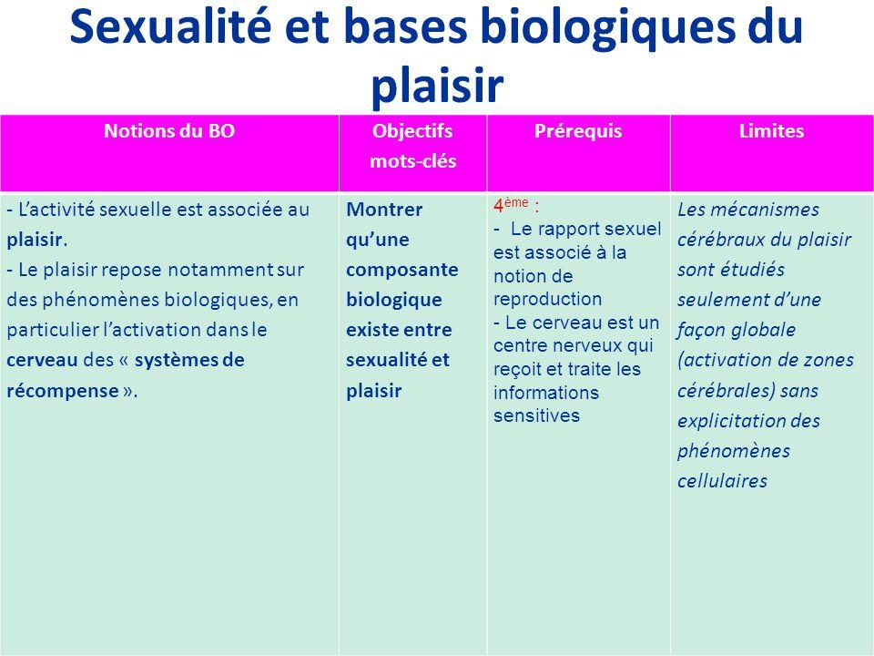 Sexualité et bases biologiques du plaisir Notions du BO Objectifs mots-clés PrérequisLimites - Lactivité sexuelle est associée au plaisir. - Le plaisi