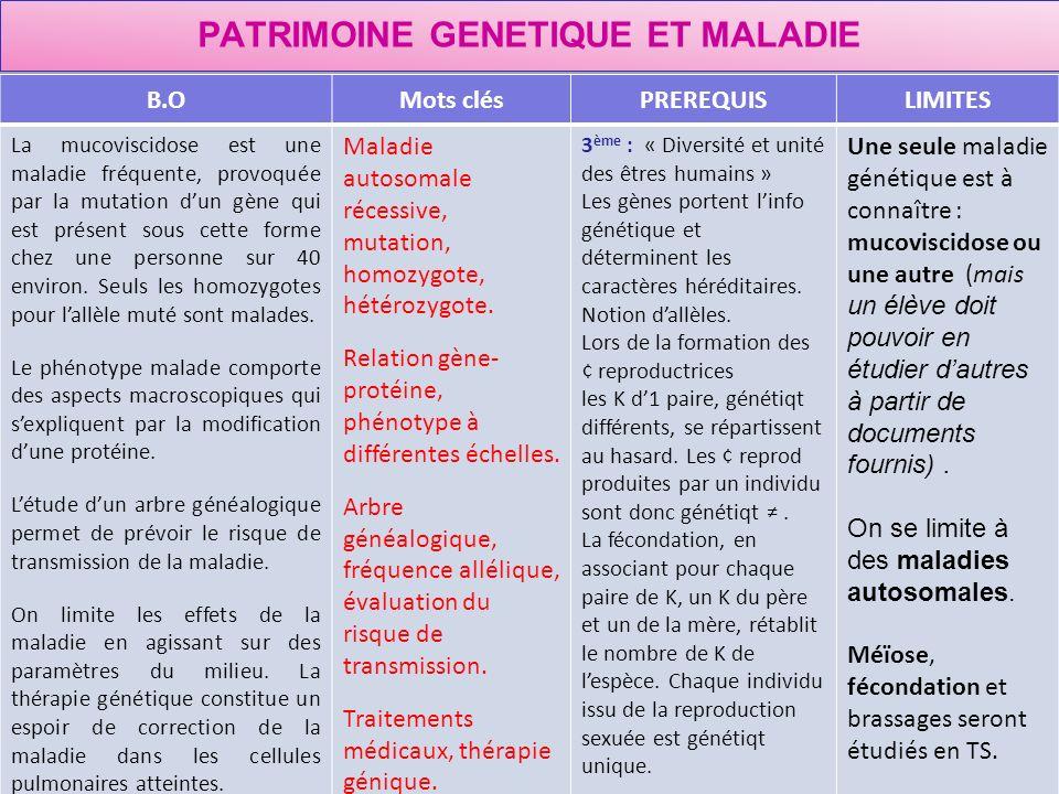 PATRIMOINE GENETIQUE ET MALADIE B.OMots clésPREREQUISLIMITES La mucoviscidose est une maladie fréquente, provoquée par la mutation dun gène qui est pr