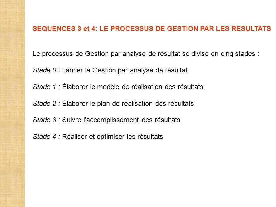 SEQUENCES 3 et 4: LE PROCESSUS DE GESTION PAR LES RESULTATS Le processus de Gestion par analyse de résultat se divise en cinq stades : Stade 0 : Lance