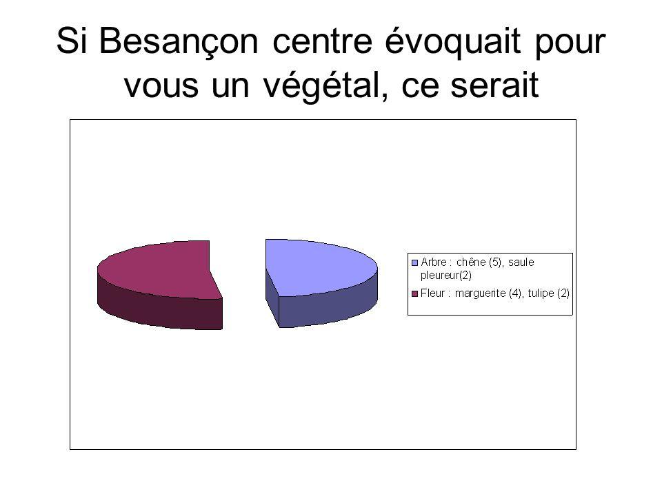 Si Besançon centre évoquait pour vous un végétal, ce serait