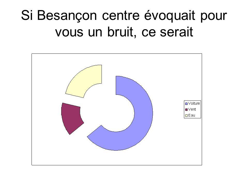 Si Besançon centre évoquait pour vous un bruit, ce serait