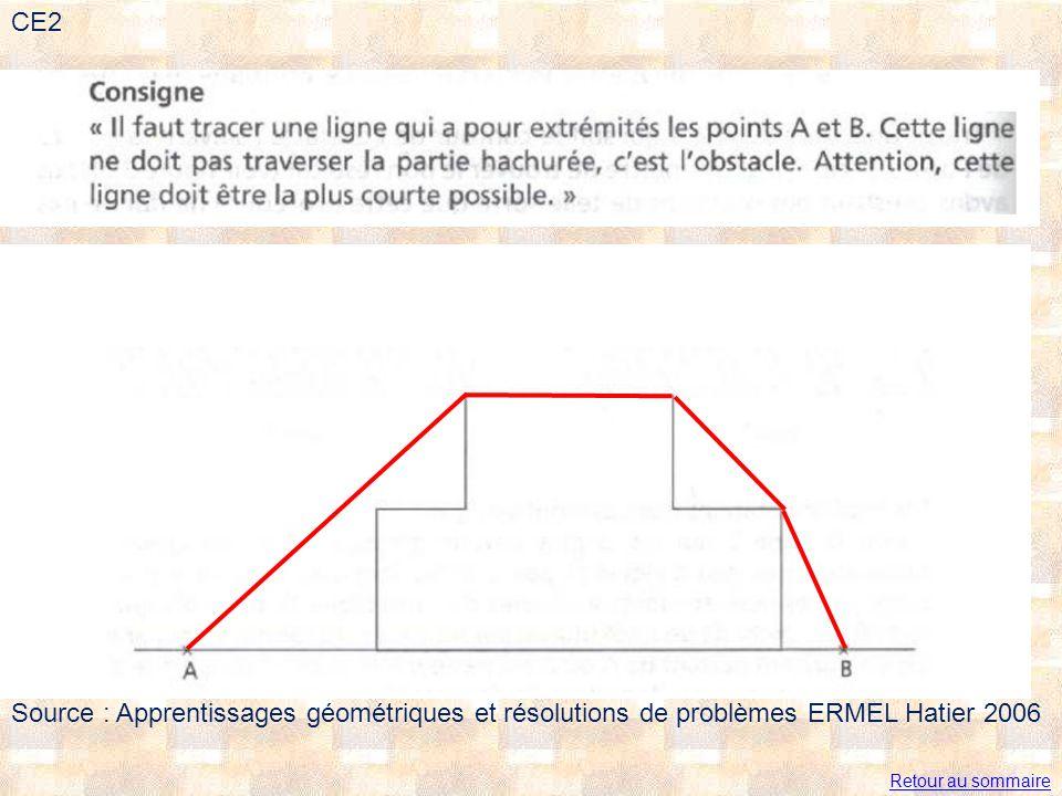 Retour au sommaire CE2 Source : Apprentissages géométriques et résolutions de problèmes ERMEL Hatier 2006
