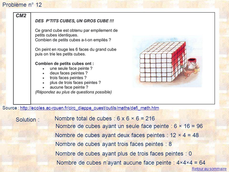 Problème n° 12 Source : http://ecoles.ac-rouen.fr/circ_dieppe_ouest/outils/maths/defi_math.htmhttp://ecoles.ac-rouen.fr/circ_dieppe_ouest/outils/maths/defi_math.htm Solution : Nombre total de cubes : 6 x 6 × 6 = 216 Nombre de cubes ayant un seule face peinte : 6 × 16 = 96 Nombre de cubes ayant deux faces peintes : 12 × 4 = 48 Nombre de cubes ayant trois faces peintes : 8 Nombre de cubes ayant plus de trois faces peintes : 0 Nombre de cubes nayant aucune face peinte : 4×4×4 = 64 Retour au sommaire