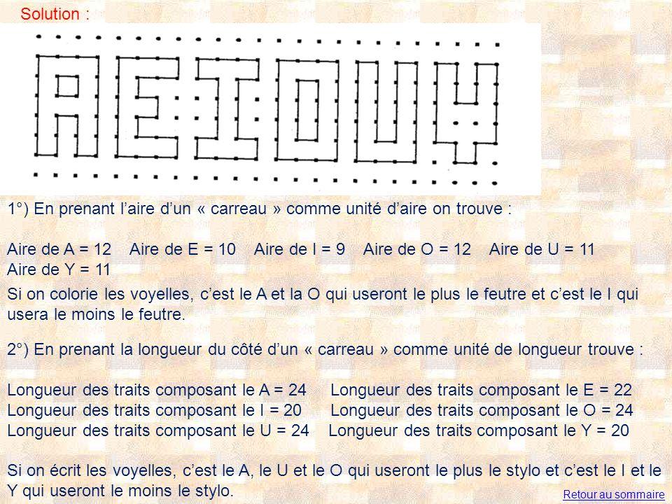 Solution : 1°) En prenant laire dun « carreau » comme unité daire on trouve : Aire de A = 12 Aire de E = 10 Aire de I = 9 Aire de O = 12 Aire de U = 11 Aire de Y = 11 Si on colorie les voyelles, cest le A et la O qui useront le plus le feutre et cest le I qui usera le moins le feutre.