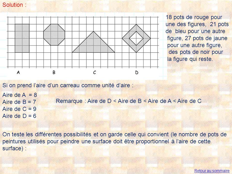 Solution : Si on prend laire dun carreau comme unité daire : Aire de A = 8 Aire de B = 7 Aire de C = 9 Aire de D = 6 18 pots de rouge pour une des figures, 21 pots de bleu pour une autre figure, 27 pots de jaune pour une autre figure, des pots de noir pour la figure qui reste.