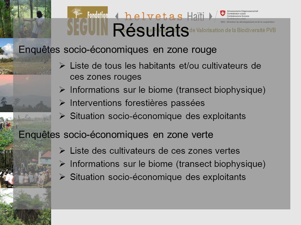Programme de Préservation et de Valorisation de la Biodiversité PVB Enquêtes socio-économiques en zone rouge Résultats Liste de tous les habitants et/