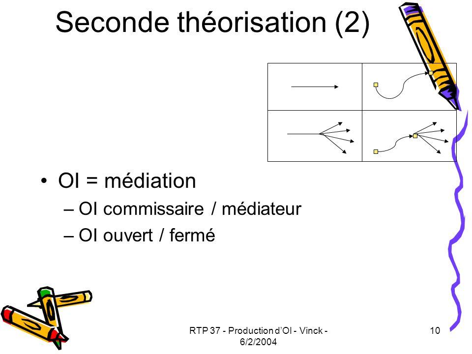 RTP 37 - Production dOI - Vinck - 6/2/2004 10 Seconde théorisation (2) OI = médiation –OI commissaire / médiateur –OI ouvert / fermé