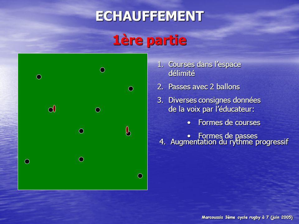 ECHAUFFEMENT 1ère partie 1.Courses dans lespace délimité 2.Passes avec 2 ballons 3.Diverses consignes données de la voix par léducateur: Formes de coursesFormes de courses Formes de passesFormes de passes 4.Augmentation du rythme progressif Marcoussis 3ème cycle rugby à 7 (juin 2005)