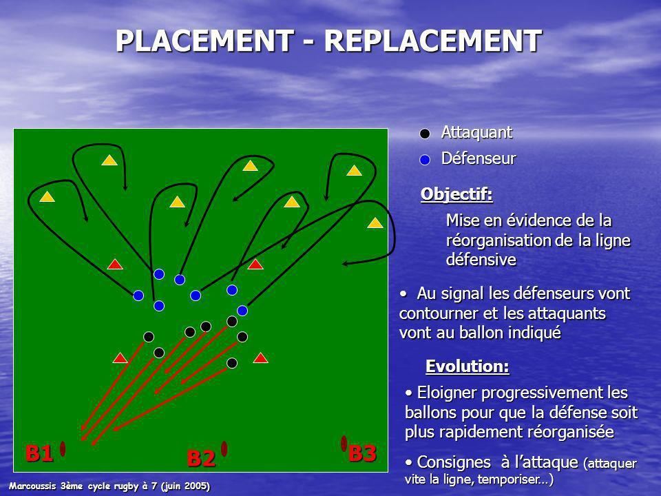 B1 B2 B3 Attaquant Défenseur PLACEMENT - REPLACEMENT Au signal les défenseurs vont contourner et les attaquants vont au ballon indiqué Au signal les défenseurs vont contourner et les attaquants vont au ballon indiqué Objectif: Mise en évidence de la réorganisation de la ligne défensive Evolution: Eloigner progressivement les ballons pour que la défense soit plus rapidement réorganisée Eloigner progressivement les ballons pour que la défense soit plus rapidement réorganisée Consignes à lattaque (attaquer vite la ligne, temporiser…) Consignes à lattaque (attaquer vite la ligne, temporiser…) Marcoussis 3ème cycle rugby à 7 (juin 2005)