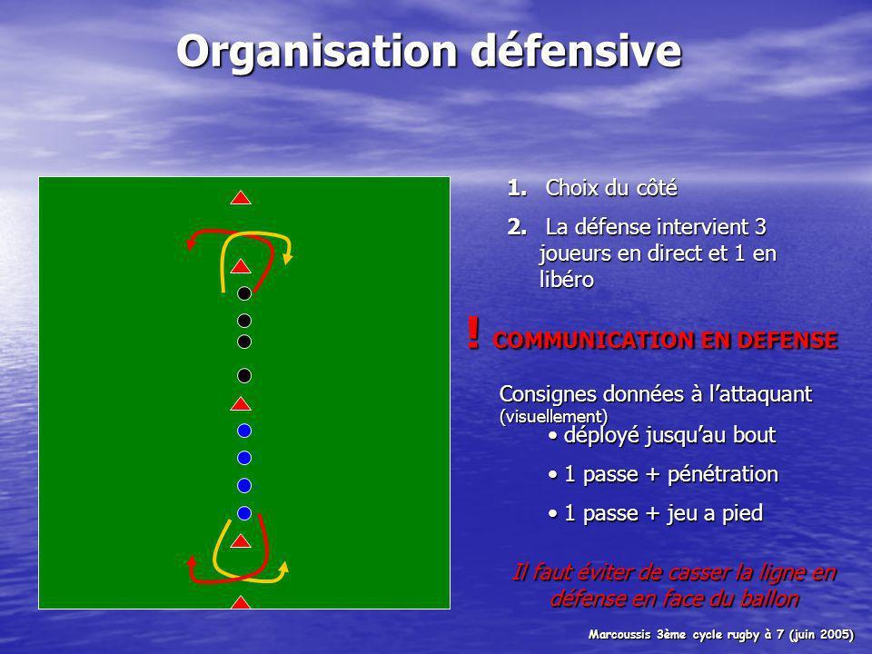 Organisation défensive 1.Choix du côté 2.