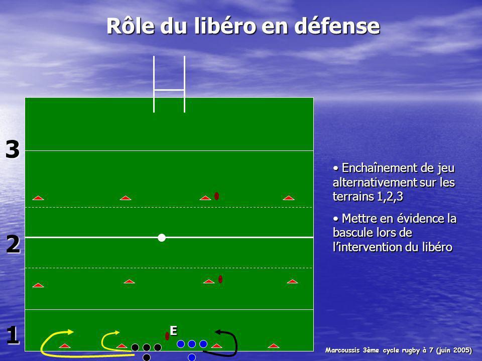 1 2 3 E Rôle du libéro en défense Enchaînement de jeu alternativement sur les terrains 1,2,3 Enchaînement de jeu alternativement sur les terrains 1,2,3 Mettre en évidence la bascule lors de lintervention du libéro Mettre en évidence la bascule lors de lintervention du libéro Marcoussis 3ème cycle rugby à 7 (juin 2005)