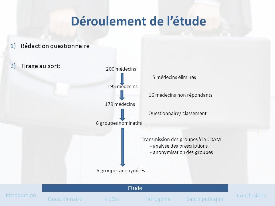 Déroulement de létude 1)Rédaction questionnaire 2)Tirage au sort: Introduction QuestionnaireCoûts IatrogénieSanté publique Conclusions Etude 200 médec