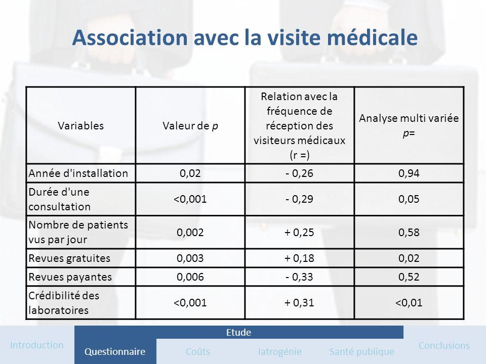 Association avec la visite médicale VariablesValeur de p Relation avec la fréquence de réception des visiteurs médicaux (r =) Analyse multi variée p=