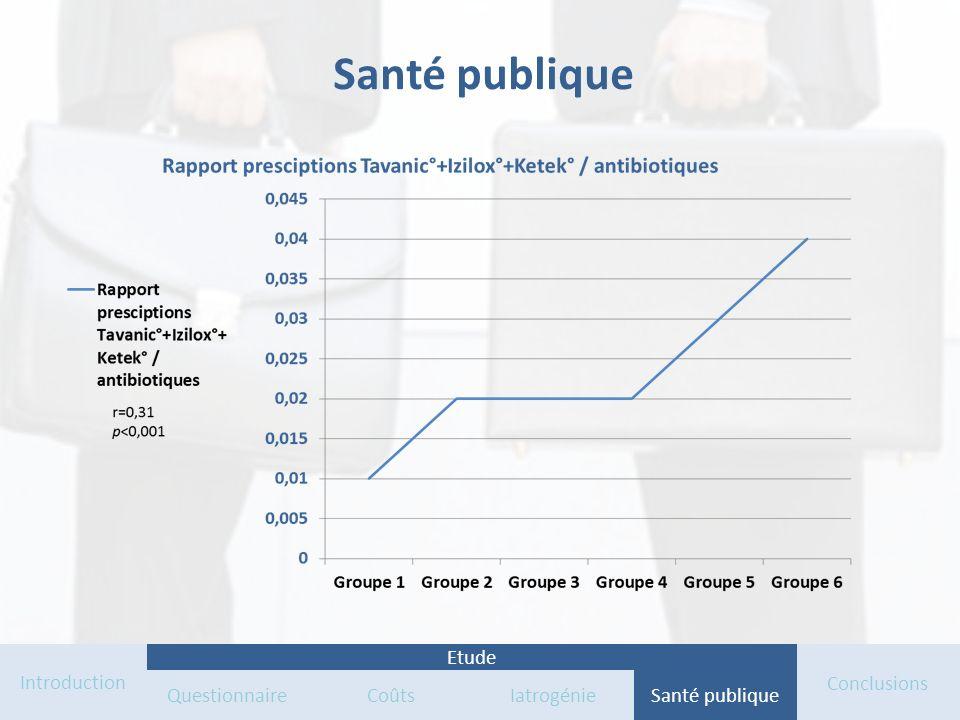 Santé publique Introduction QuestionnaireCoûts IatrogénieSanté publique Conclusions Etude