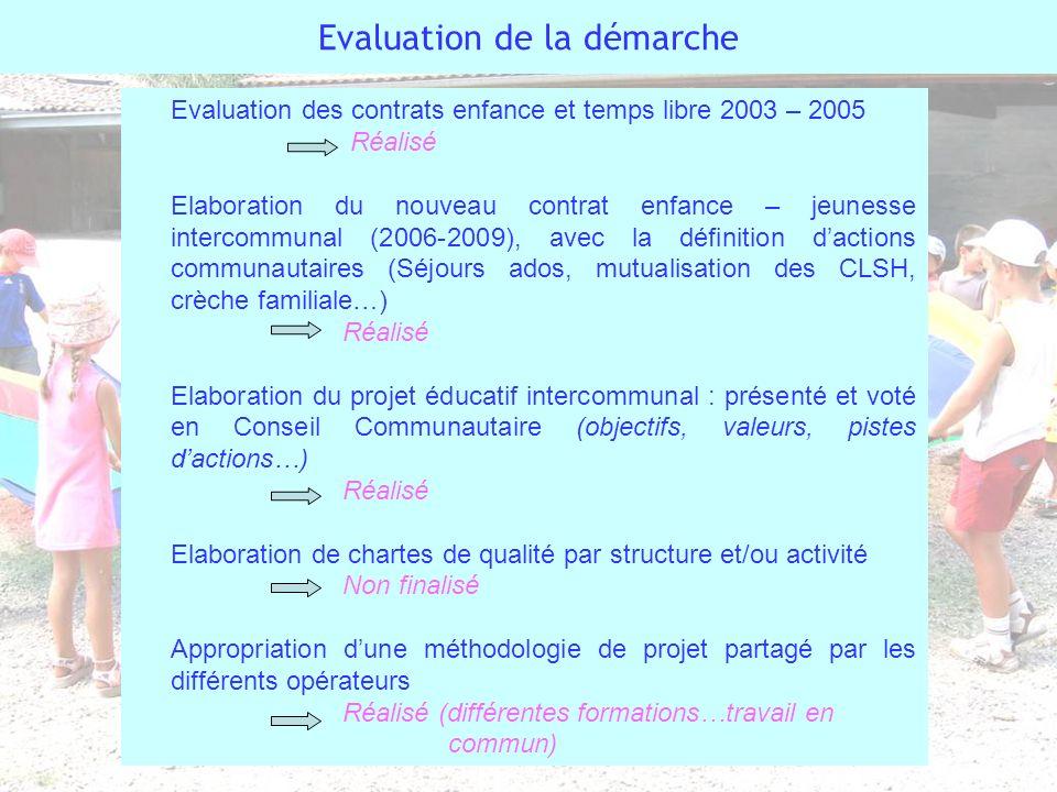 Evaluation de la démarche Evaluation des contrats enfance et temps libre 2003 – 2005 Réalisé Elaboration du nouveau contrat enfance – jeunesse interco