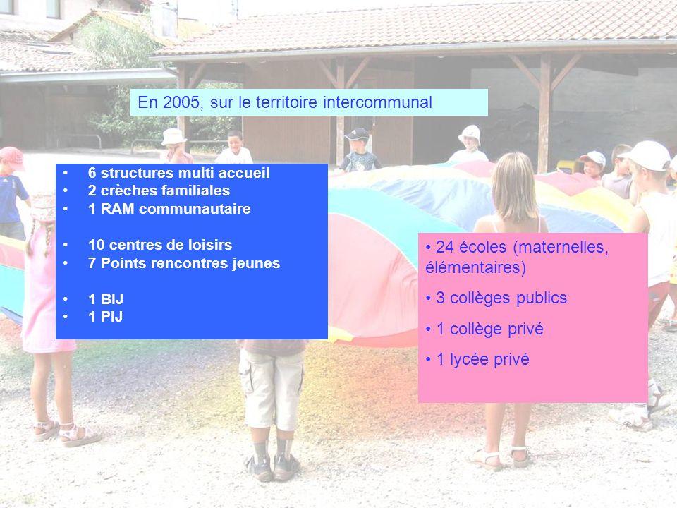 6 structures multi accueil 2 crèches familiales 1 RAM communautaire 10 centres de loisirs 7 Points rencontres jeunes 1 BIJ 1 PIJ 24 écoles (maternelle