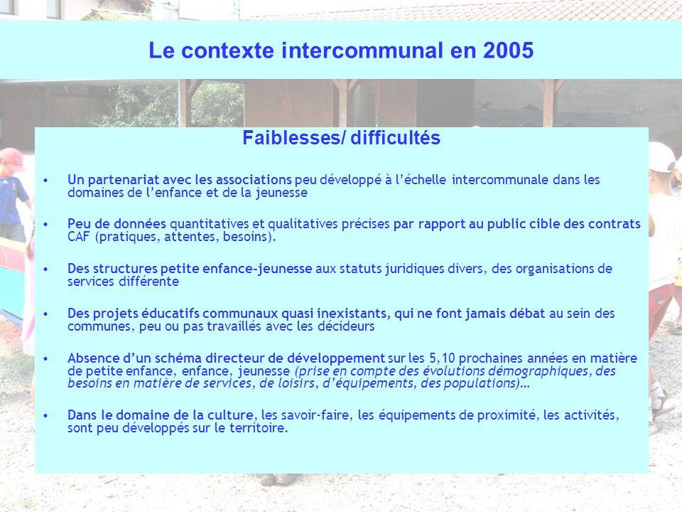 Le contexte intercommunal en 2005 Faiblesses/ difficultés Un partenariat avec les associations peu développé à léchelle intercommunale dans les domain