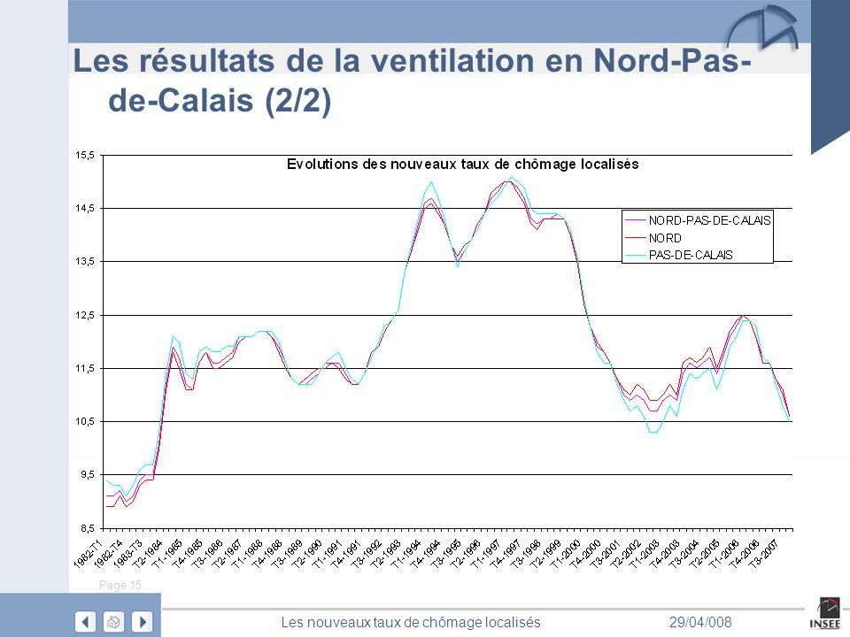 Page 15 Les nouveaux taux de chômage localisés29/04/008 Les résultats de la ventilation en Nord-Pas- de-Calais (2/2)