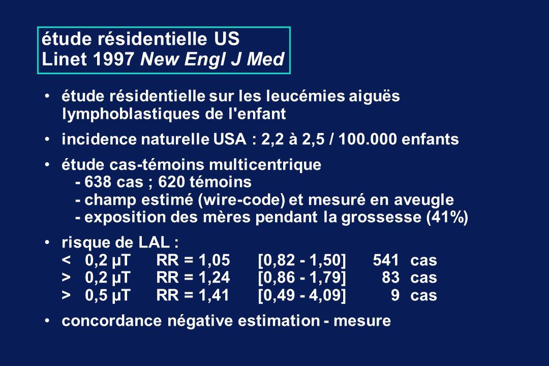 étude résidentielle US Linet 1997 New Engl J Med étude résidentielle sur les leucémies aiguës lymphoblastiques de l enfant incidence naturelle USA : 2,2 à 2,5 / 100.000 enfants étude cas-témoins multicentrique - 638 cas ; 620 témoins - champ estimé (wire-code) et mesuré en aveugle - exposition des mères pendant la grossesse (41%) risque de LAL : <0,2 µTRR = 1,05[0,82 - 1,50]541cas >0,2 µTRR = 1,24[0,86 - 1,79]83cas >0,5 µTRR = 1,41[0,49 - 4,09]9cas concordance négative estimation - mesure