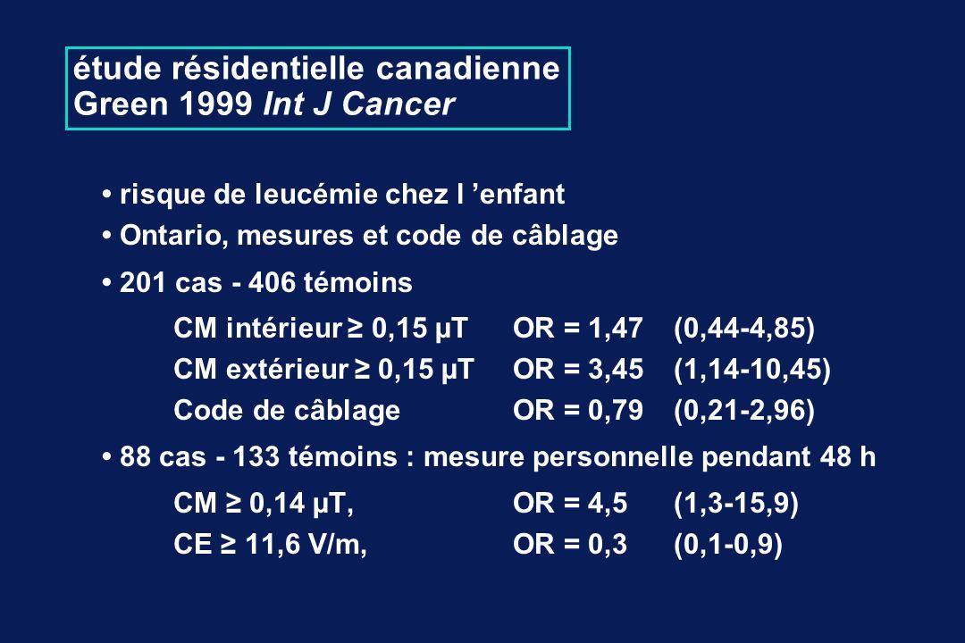 étude résidentielle canadienne Green 1999 Int J Cancer risque de leucémie chez l enfant Ontario, mesures et code de câblage 201 cas - 406 témoins CM intérieur 0,15 µTOR = 1,47 (0,44-4,85) CM extérieur 0,15 µT OR = 3,45 (1,14-10,45) Code de câblageOR = 0,79 (0,21-2,96) 88 cas - 133 témoins : mesure personnelle pendant 48 h CM 0,14 µT, OR = 4,5 (1,3-15,9) CE 11,6 V/m, OR = 0,3 (0,1-0,9)