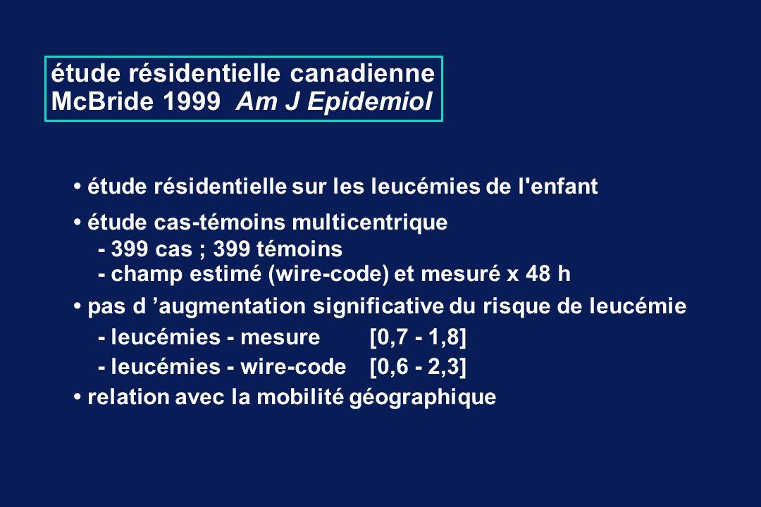 étude résidentielle canadienne McBride 1999 Am J Epidemiol étude résidentielle sur les leucémies de l enfant étude cas-témoins multicentrique - 399 cas ; 399 témoins - champ estimé (wire-code) et mesuré x 48 h pas d augmentation significative du risque de leucémie - leucémies - mesure [0,7 - 1,8] - leucémies - wire-code[0,6 - 2,3] relation avec la mobilité géographique