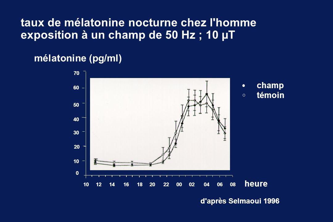 0 10 20 30 40 50 60 10 121416182022 00 02 04 0608 70 d après Selmaoui 1996 mélatonine (pg/ml) taux de mélatonine nocturne chez l homme exposition à un champ de 50 Hz ; 10 µT heure champ témoin