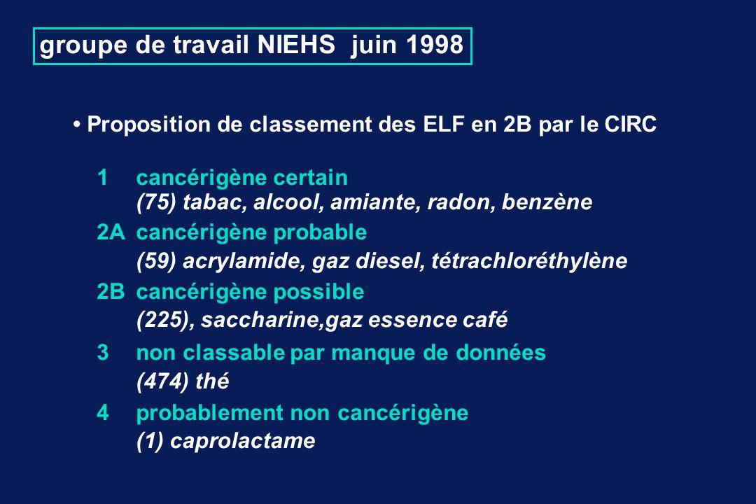groupe de travail NIEHS juin 1998 Proposition de classement des ELF en 2B par le CIRC 1 cancérigène certain (75) tabac, alcool, amiante, radon, benzène 2Acancérigène probable (59) acrylamide, gaz diesel, tétrachloréthylène 2Bcancérigène possible (225), saccharine,gaz essence café 3 non classable par manque de données (474) thé 4probablement non cancérigène (1) caprolactame