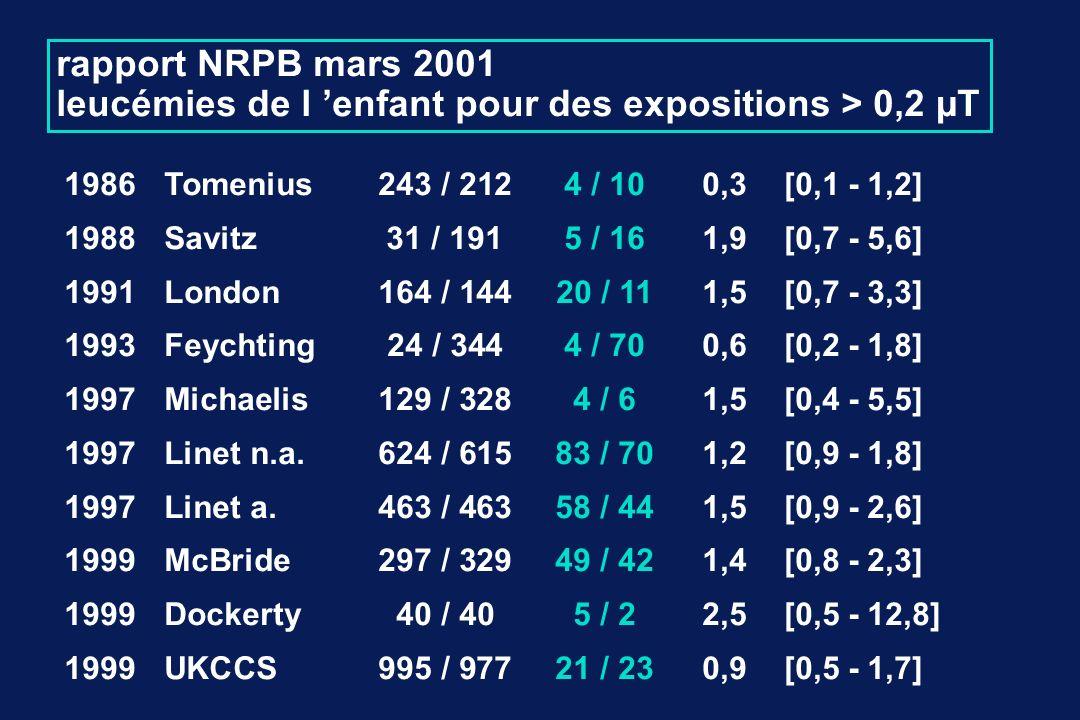 rapport NRPB mars 2001 leucémies de l enfant pour des expositions > 0,2 µT 1986Tomenius 243 / 2124 / 100,3[0,1 - 1,2]NS 1988Savitz31 / 1915 / 161,9[0,7 - 5,6]NS 1991London 164 / 144 20 / 111,5[0,7 - 3,3]NS 1993Feychting 24 / 344 4 / 700,6[0,2 - 1,8]NS 1997Michaelis 129 / 328 4 / 61,5[0,4 - 5,5]NS 1997Linet n.a.