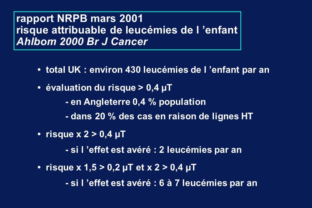 total UK : environ 430 leucémies de l enfant par an évaluation du risque > 0,4 µT - en Angleterre 0,4 % population - dans 20 % des cas en raison de lignes HT risque x 2 > 0,4 µT - si l effet est avéré : 2 leucémies par an risque x 1,5 > 0,2 µT et x 2 > 0,4 µT - si l effet est avéré : 6 à 7 leucémies par an rapport NRPB mars 2001 risque attribuable de leucémies de l enfant Ahlbom 2000 Br J Cancer
