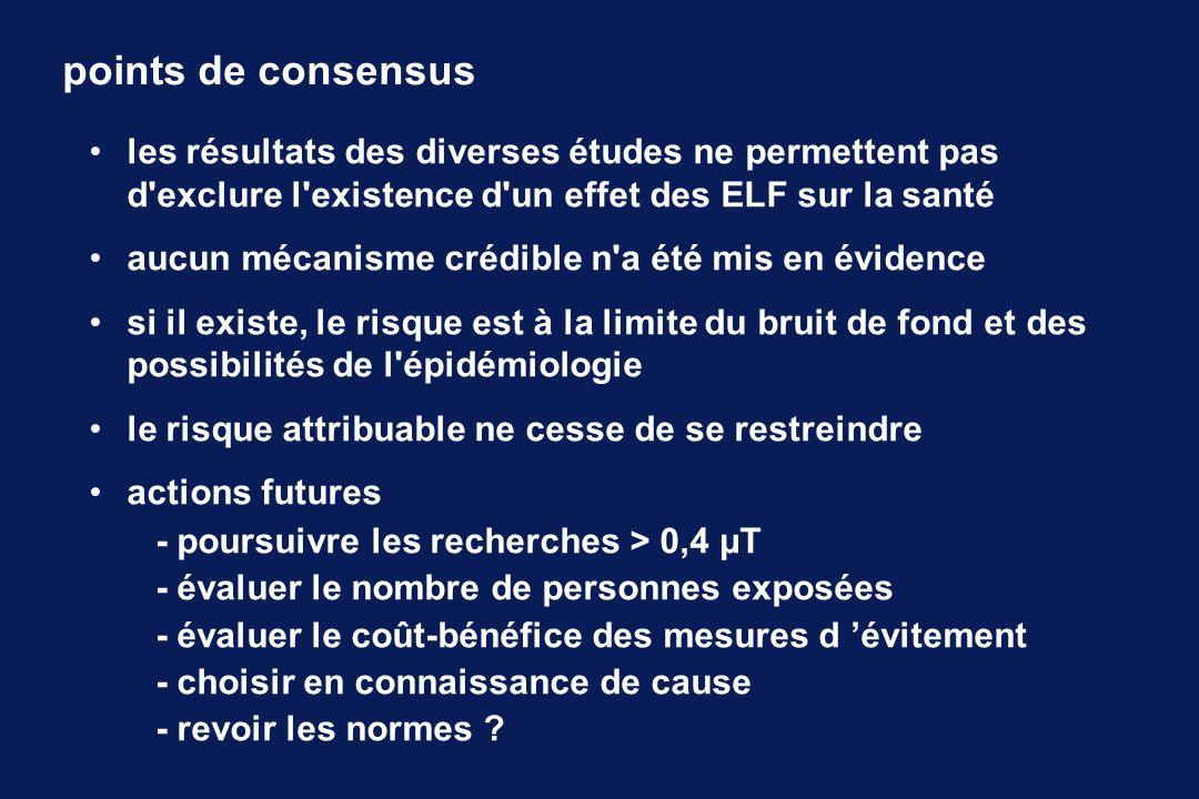 points de consensus les résultats des diverses études ne permettent pas d exclure l existence d un effet des ELF sur la santé aucun mécanisme crédible n a été mis en évidence si il existe, le risque est à la limite du bruit de fond et des possibilités de l épidémiologie le risque attribuable ne cesse de se restreindre actions futures - poursuivre les recherches > 0,4 µT - évaluer le nombre de personnes exposées - évaluer le coût-bénéfice des mesures d évitement - choisir en connaissance de cause - revoir les normes ?