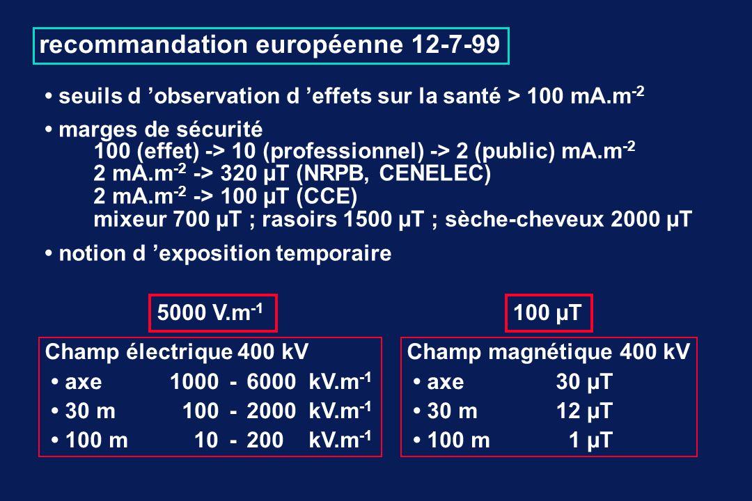 seuils d observation d effets sur la santé > 100 mA.m -2 marges de sécurité 100 (effet) -> 10 (professionnel) -> 2 (public) mA.m -2 2 mA.m -2 -> 320 µT (NRPB, CENELEC) 2 mA.m -2 -> 100 µT (CCE) mixeur 700 µT ; rasoirs 1500 µT ; sèche-cheveux 2000 µT notion d exposition temporaire recommandation européenne 12-7-99 Champ électrique 400 kV axe 1000-6000 kV.m -1 30 m100 - 2000 kV.m -1 100 m10-200 kV.m -1 5000 V.m -1 Champ magnétique 400 kV axe 30 µT 30 m12 µT 100 m1 µT 100 µT