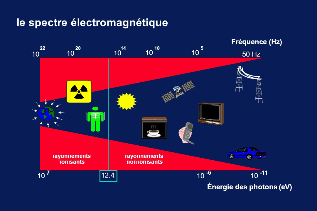 fréquence (Hz) Énergie des photons (eV) 50 Hz10 22 10 2014 10 5 12.4 -6 10 -11 rayonnements ionisants rayonnements non ionisants 10 7 le spectre électromagnétique 10 Fréquence (Hz)