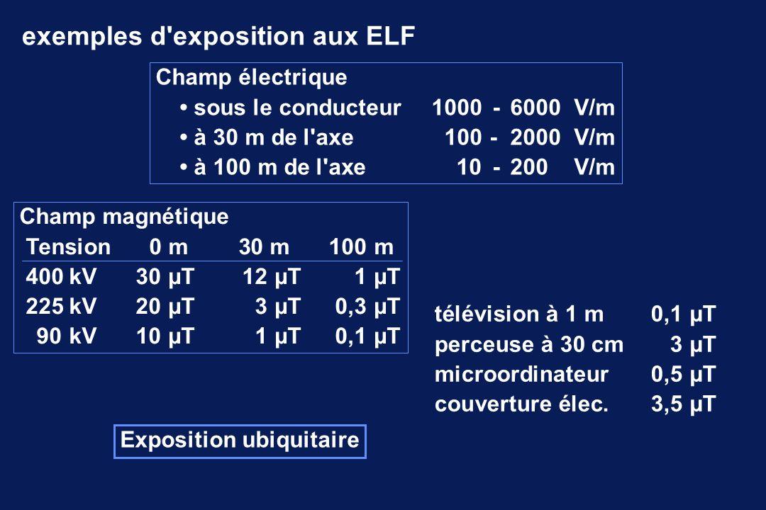 exemples d exposition aux ELF Champ électrique sous le conducteur 1000-6000V/m à 30 m de l axe100- 2000V/m à 100 m de l axe10-200V/m Champ magnétique Tension 0 m 30 m 100m 400kV30µT12µT1µT 225kV20µT3µT0,3µT 90kV10µT1µT0,1µT télévision à 1 m0,1µT perceuse à 30 cm3µT microordinateur0,5µT couverture élec.3,5µT Exposition ubiquitaire