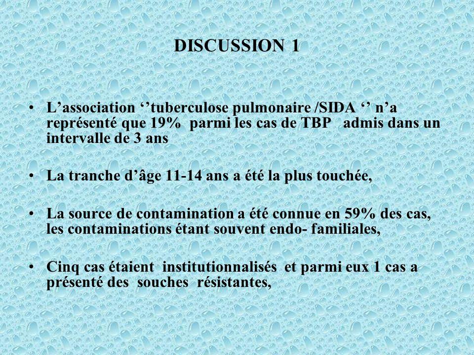 DISCUSSION 1 Lassociation tuberculose pulmonaire /SIDA na représenté que 19% parmi les cas de TBP admis dans un intervalle de 3 ans La tranche dâge 11