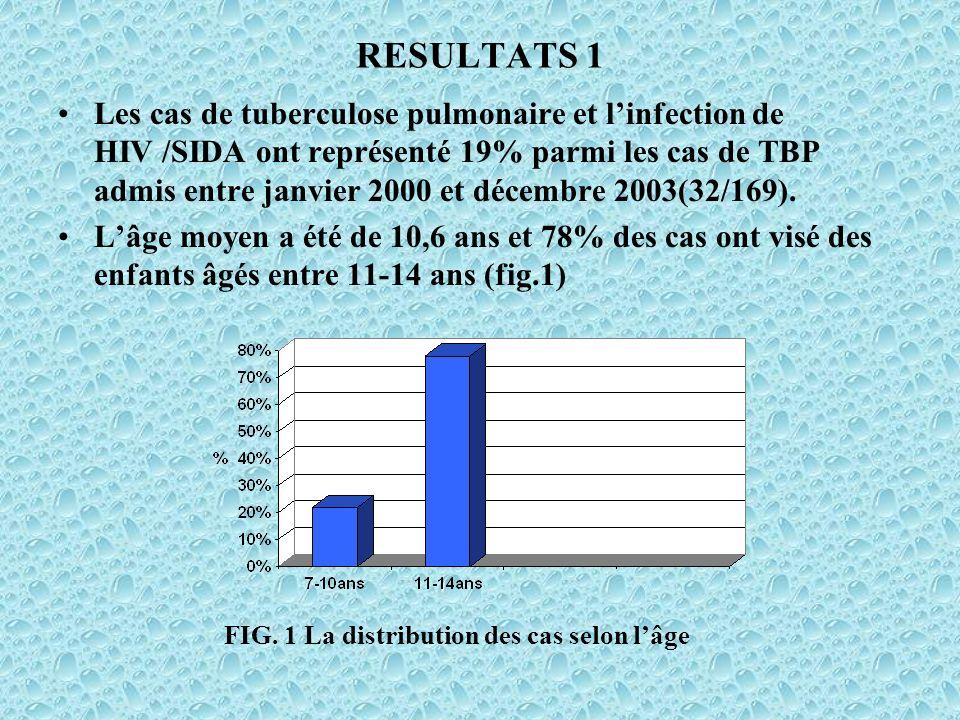 RESULTATS 1 Les cas de tuberculose pulmonaire et linfection de HIV /SIDA ont représenté 19% parmi les cas de TBP admis entre janvier 2000 et décembre