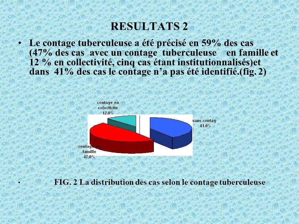 RESULTATS 2 Le contage tuberculeuse a été précisé en 59% des cas (47% des cas avec un contage tuberculeuse en famille et 12 % en collectivité, cinq ca