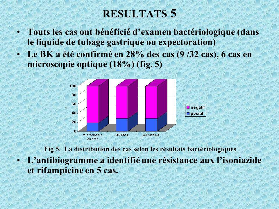 RESULTATS 5 Touts les cas ont bénéficié dexamen bactériologique (dans le liquide de tubage gastrique ou expectoration) Le BK a été confirmé en 28% des