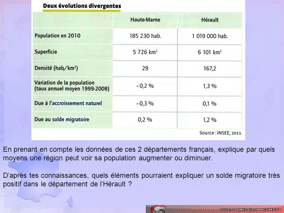 En prenant en compte les données de ces 2 départements français, explique par quels moyens une région peut voir sa population augmenter ou diminuer. D