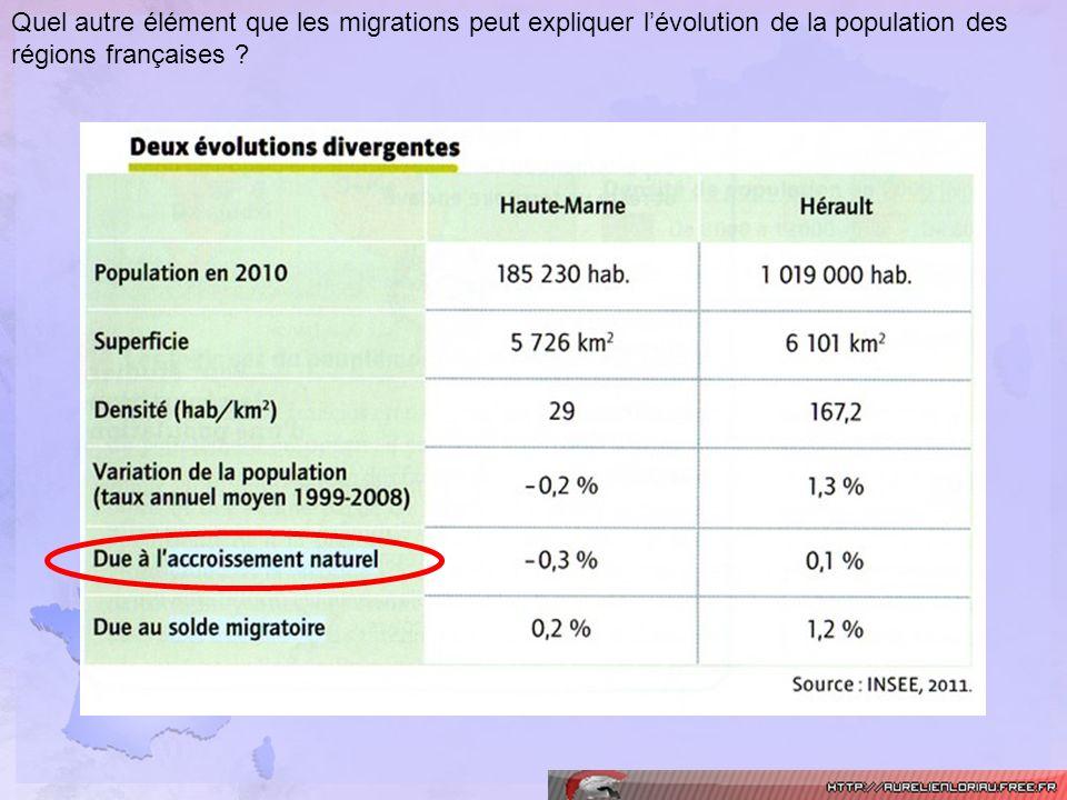 Quel autre élément que les migrations peut expliquer lévolution de la population des régions françaises ?