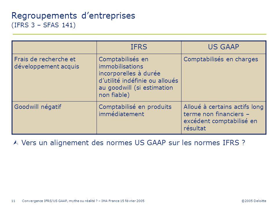 ©2005 Deloitte Convergence IFRS/US GAAP, mythe ou réalité ? – IMA France 15 février 200511 Regroupements dentreprises (IFRS 3 – SFAS 141) IFRSUS GAAP