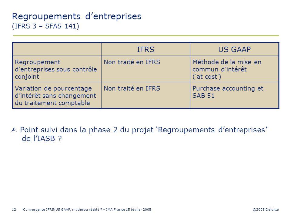 ©2005 Deloitte Convergence IFRS/US GAAP, mythe ou réalité ? – IMA France 15 février 200512 Regroupements dentreprises (IFRS 3 – SFAS 141) IFRSUS GAAP