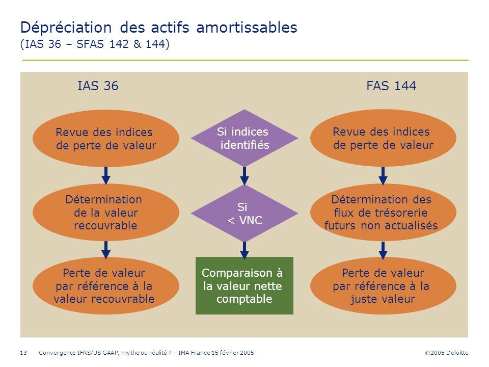 ©2005 Deloitte Convergence IFRS/US GAAP, mythe ou réalité ? – IMA France 15 février 200513 Perte de valeur par référence à la juste valeur Déterminati