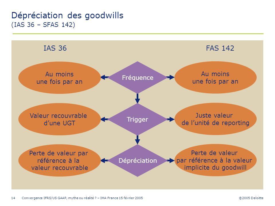 ©2005 Deloitte Convergence IFRS/US GAAP, mythe ou réalité ? – IMA France 15 février 200514 Juste valeur de lunité de reporting Au moins une fois par a