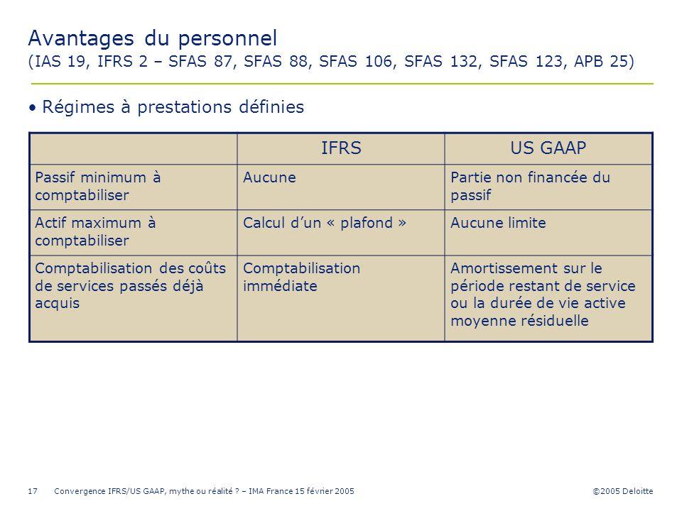 ©2005 Deloitte Convergence IFRS/US GAAP, mythe ou réalité ? – IMA France 15 février 200517 Avantages du personnel (IAS 19, IFRS 2 – SFAS 87, SFAS 88,