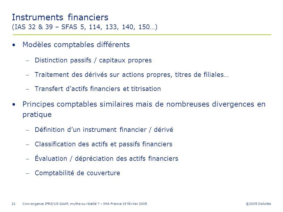 ©2005 Deloitte Convergence IFRS/US GAAP, mythe ou réalité ? – IMA France 15 février 200521 Instruments financiers (IAS 32 & 39 – SFAS 5, 114, 133, 140