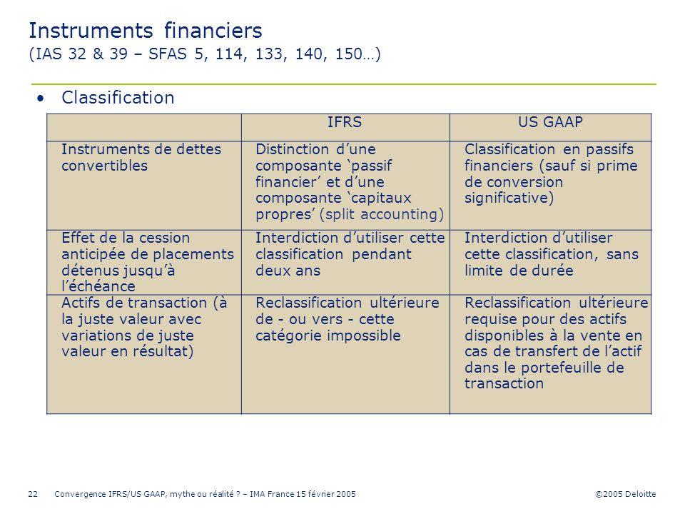 ©2005 Deloitte Convergence IFRS/US GAAP, mythe ou réalité ? – IMA France 15 février 200522 IFRSUS GAAP Instruments de dettes convertibles Distinction