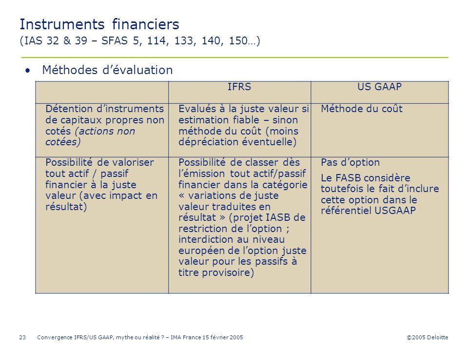 ©2005 Deloitte Convergence IFRS/US GAAP, mythe ou réalité ? – IMA France 15 février 200523 IFRSUS GAAP Détention dinstruments de capitaux propres non